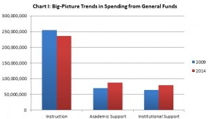 Chart 1: Big-Picture Trends in Spending from General Funds