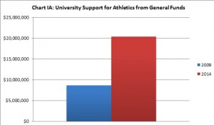 Chart 1A: University Support for Athletics from General Funds